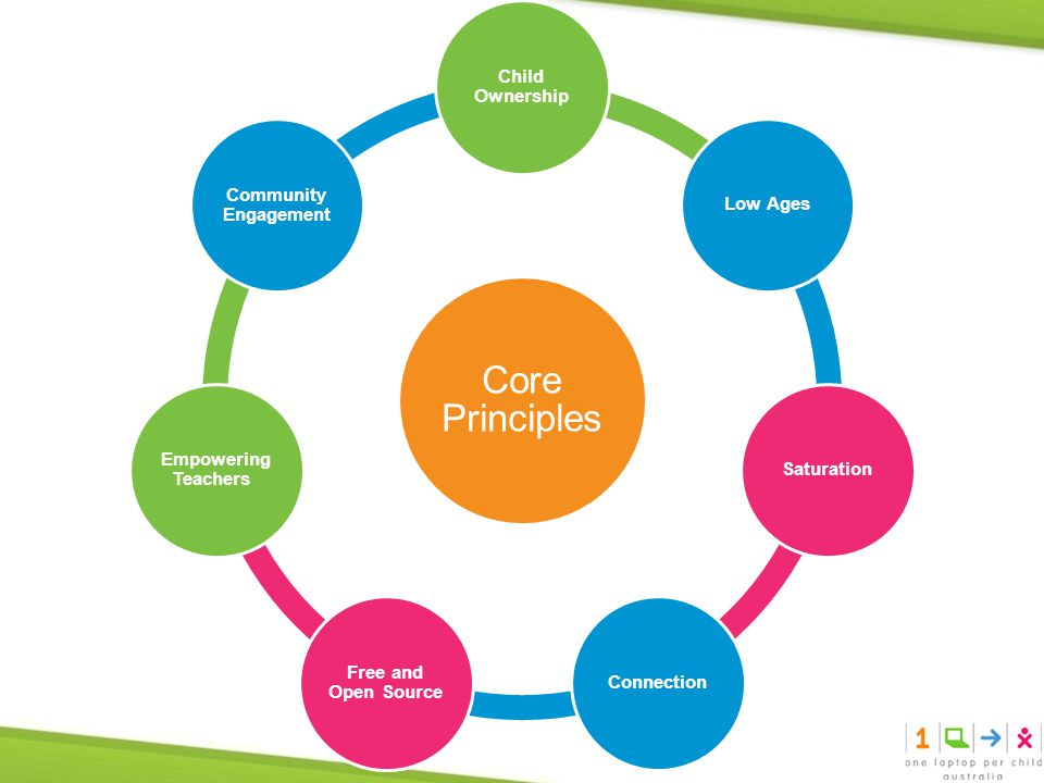 Core Principles Child Ownership Low AgesSaturationConnection Free and Open Source Empowering Teachers Community Engagement