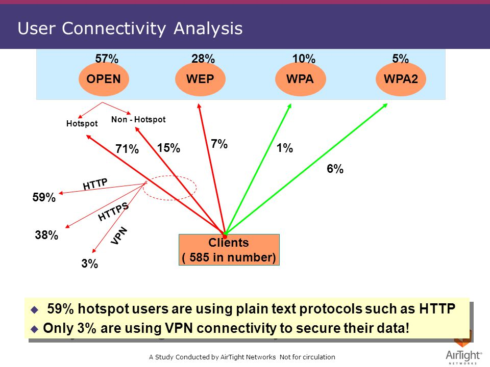 A Study Conducted by AirTight Networks Not for circulation User Connectivity Analysis OPENWEPWPAWPA2 57%28%10%5% Clients ( 585 in number) 15% 7% 1% 6% 59% HTTP 38% HTTPS 3% VPN u 59% hotspot users are using plain text protocols such as HTTP u Only 3% are using VPN connectivity to secure their data.