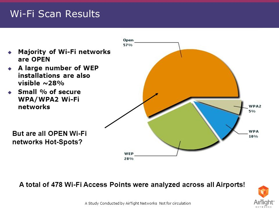A Study Conducted by AirTight Networks Not for circulation Wi-Fi Scan Results But are all OPEN Wi-Fi networks Hot-Spots.