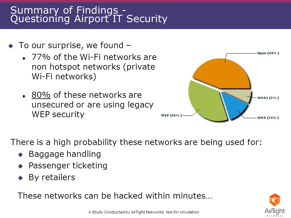 A Study Conducted by AirTight Networks Not for circulation Summary of Findings - Questioning Airport IT Security u To our surprise, we found – l 77% of the Wi-Fi networks are non hotspot networks (private Wi-Fi networks) l 80% of these networks are unsecured or are using legacy WEP security There is a high probability these networks are being used for: u Baggage handling u Passenger ticketing u By retailers These networks can be hacked within minutes…