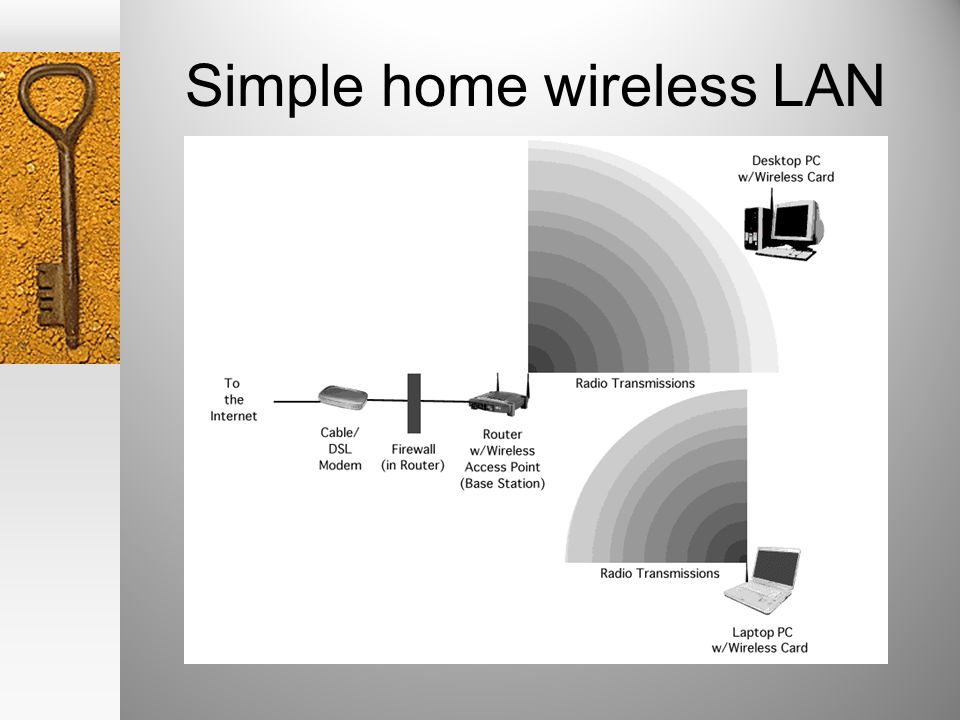 Simple home wireless LAN