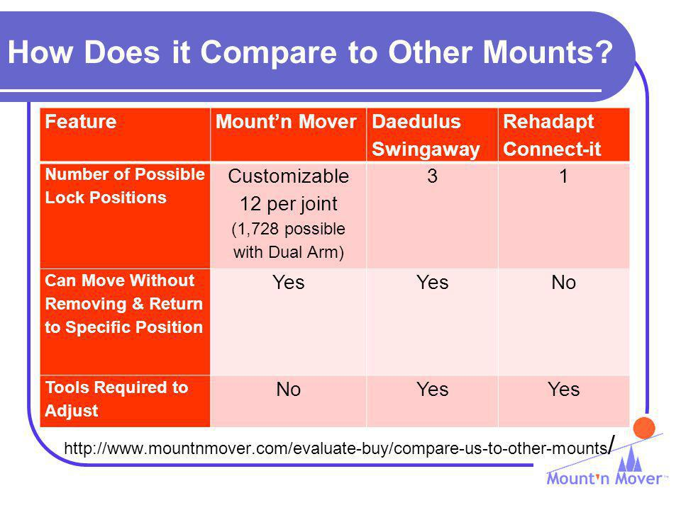How Does it Compare to Other Mounts? http://www.mountnmover.com/evaluate-buy/compare-us-to-other-mounts / FeatureMountn Mover Daedulus Swingaway Rehad