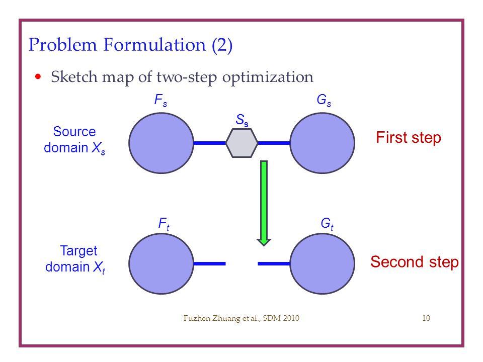 Problem Formulation (2) Sketch map of two-step optimization Fuzhen Zhuang et al., SDM 2010 Source domain X s SsSs FsFs GsGs FtFt GtGt Target domain X