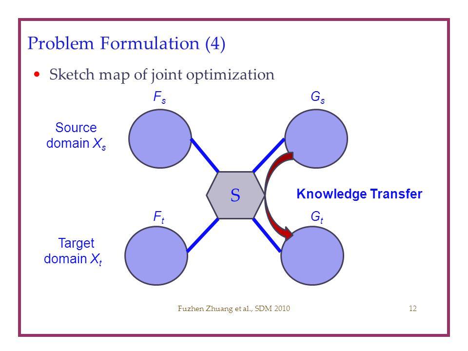 Problem Formulation (4) Sketch map of joint optimization Fuzhen Zhuang et al., SDM 2010 Source domain X s FsFs GsGs FtFt GtGt Target domain X t S Know