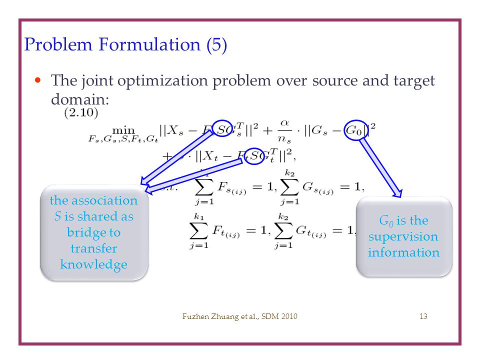 Problem Formulation (5) The joint optimization problem over source and target domain: Fuzhen Zhuang et al., SDM 2010 G 0 is the supervision informatio