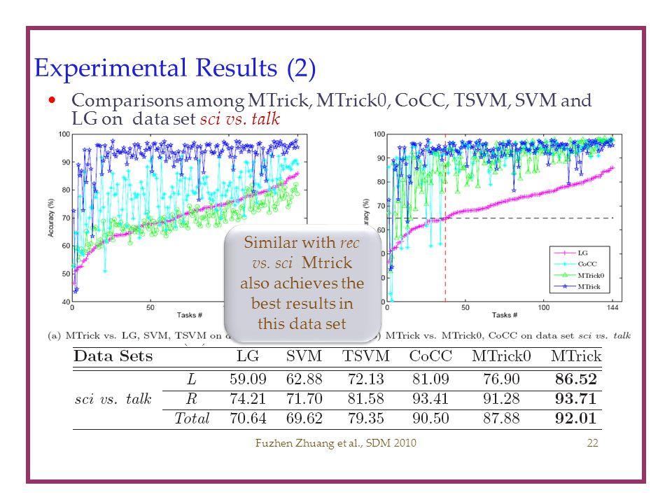 Experimental Results (2) Comparisons among MTrick, MTrick0, CoCC, TSVM, SVM and LG on data set sci vs. talk Fuzhen Zhuang et al., SDM 2010 Similar wit