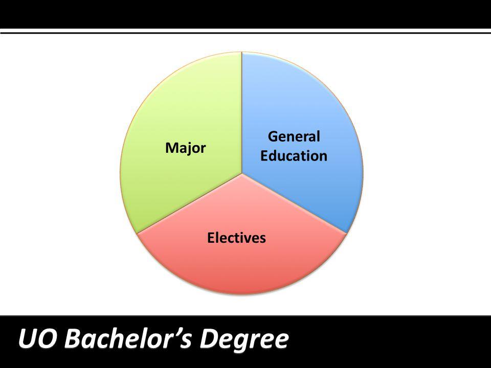 General Education Major Electives UO Bachelors Degree