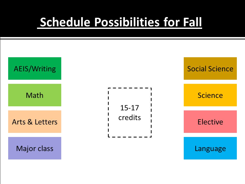 Schedule Possibilities for Fall Language MathScience Major class Social Science Elective AEIS/Writing Arts & Letters 15-17 credits