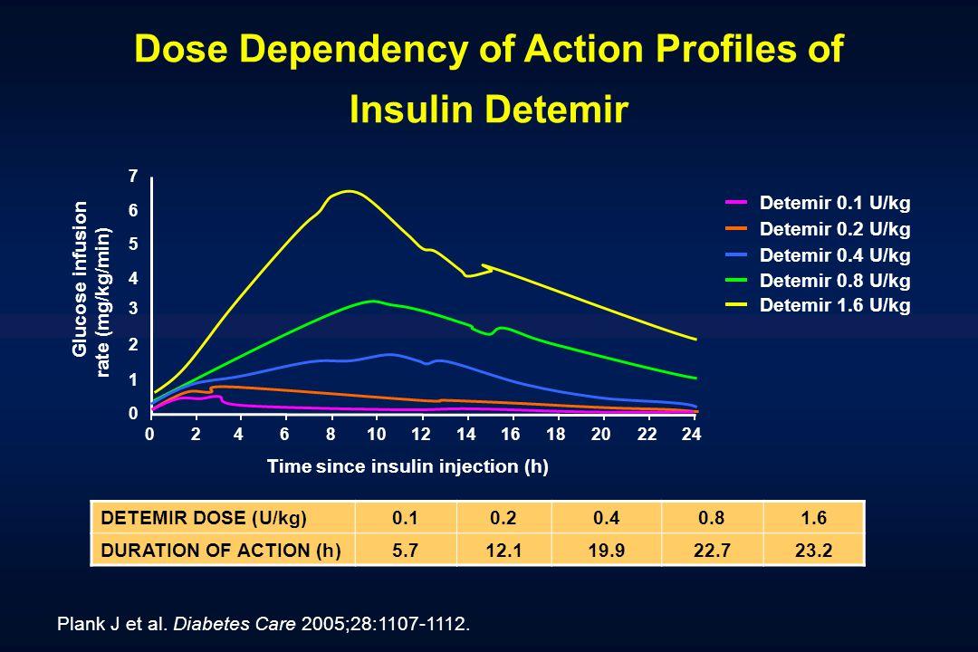 Plank J et al. Diabetes Care 2005;28:1107-1112. DETEMIR DOSE (U/kg)0.10.20.40.81.6 DURATION OF ACTION (h)5.712.119.922.723.2 Time since insulin inject