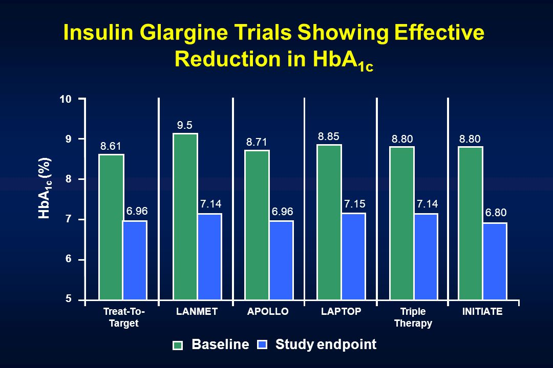 Insulin Glargine Trials Showing Effective Reduction in HbA 1c HbA 1c (%) APOLLOLAPTOPTriple Therapy LANMET 10 9 8 7 6 5 Treat-To- Target INITIATE 7.14