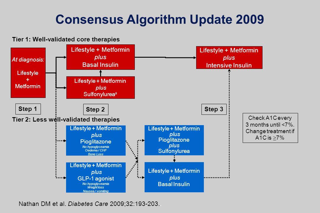 Nathan DM et al. Diabetes Care 2009;32:193-203.. Consensus Algorithm Update 2009 Check A1C every 3 months until <7%. Change treatment if A1C is 7% Ste