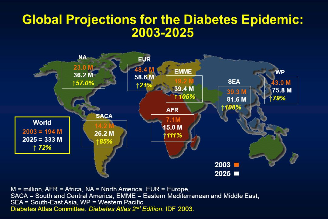 Global Projections for the Diabetes Epidemic: 2003-2025 23.0 M 36.2 M 57.0% 14.2 M 26.2 M 85% 48.4 M 58.6 M 21% 43.0 M 75.8 M 79% 7.1M 15.0 M 111% 39.3 M 81.6 M 108% M = million, AFR = Africa, NA = North America, EUR = Europe, SACA = South and Central America, EMME = Eastern Mediterranean and Middle East, SEA = South-East Asia, WP = Western Pacific Diabetes Atlas Committee.