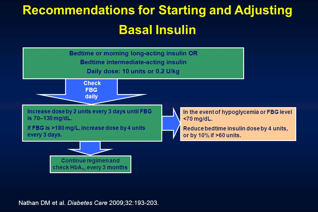 Recommendations for Starting and Adjusting Basal Insulin Bedtime or morning long-acting insulin OR Bedtime intermediate-acting insulin Daily dose: 10 units or 0.2 U/kg Increase dose by 2 units every 3 days until FBG is 70–130 mg/dL.
