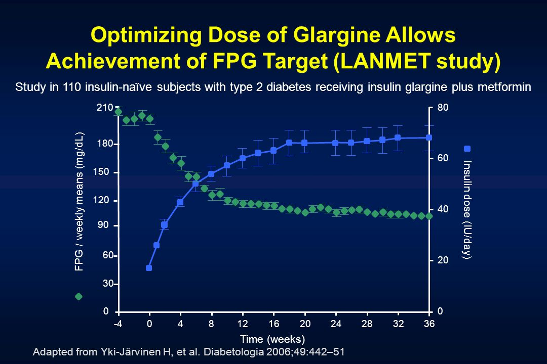 Optimizing Dose of Glargine Allows Achievement of FPG Target (LANMET study) Study in 110 insulin-naïve subjects with type 2 diabetes receiving insulin glargine plus metformin Adapted from Yki-Järvinen H, et al.
