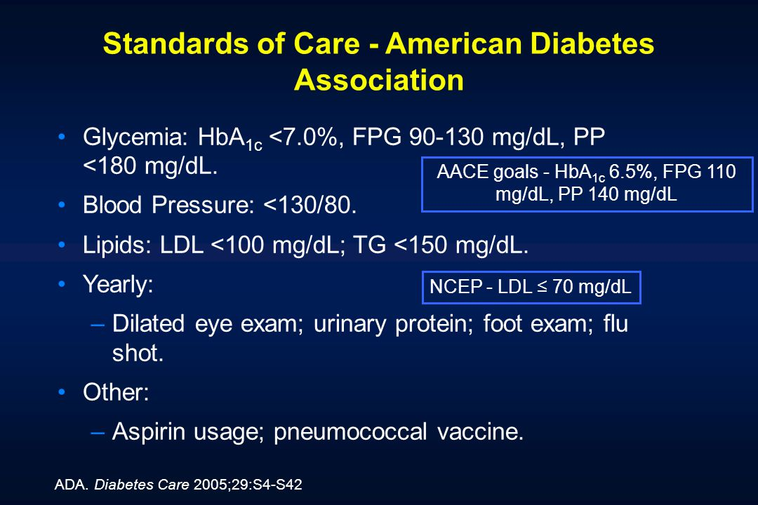 Standards of Care - American Diabetes Association Glycemia: HbA 1c <7.0%, FPG 90-130 mg/dL, PP <180 mg/dL. Blood Pressure: <130/80. Lipids: LDL <100 m
