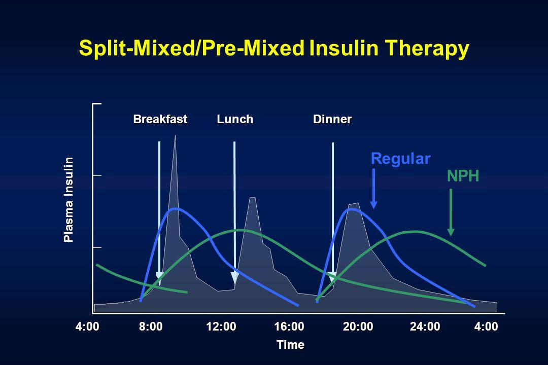 Split-Mixed/Pre-Mixed Insulin Therapy 4:0016:0020:0024:004:00 BreakfastLunchDinner 12:008:00 Time Plasma Insulin Regular NPH