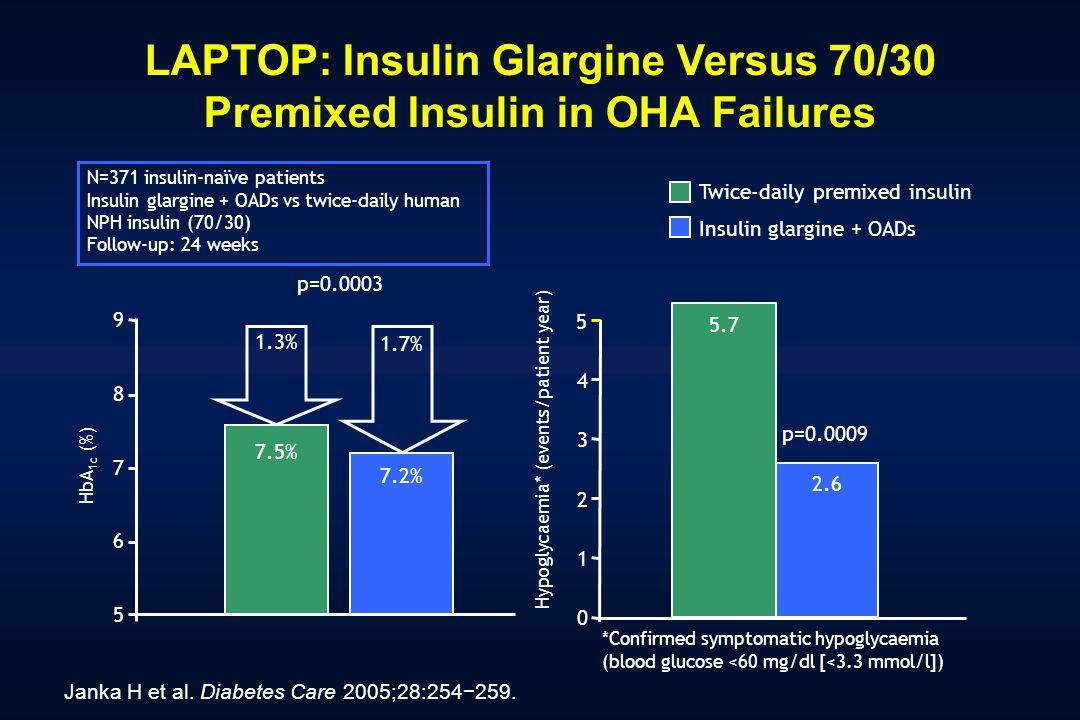 LAPTOP: Insulin Glargine Versus 70/30 Premixed Insulin in OHA Failures Janka H et al. Diabetes Care 2005;28:254259. *Confirmed symptomatic hypoglycaem