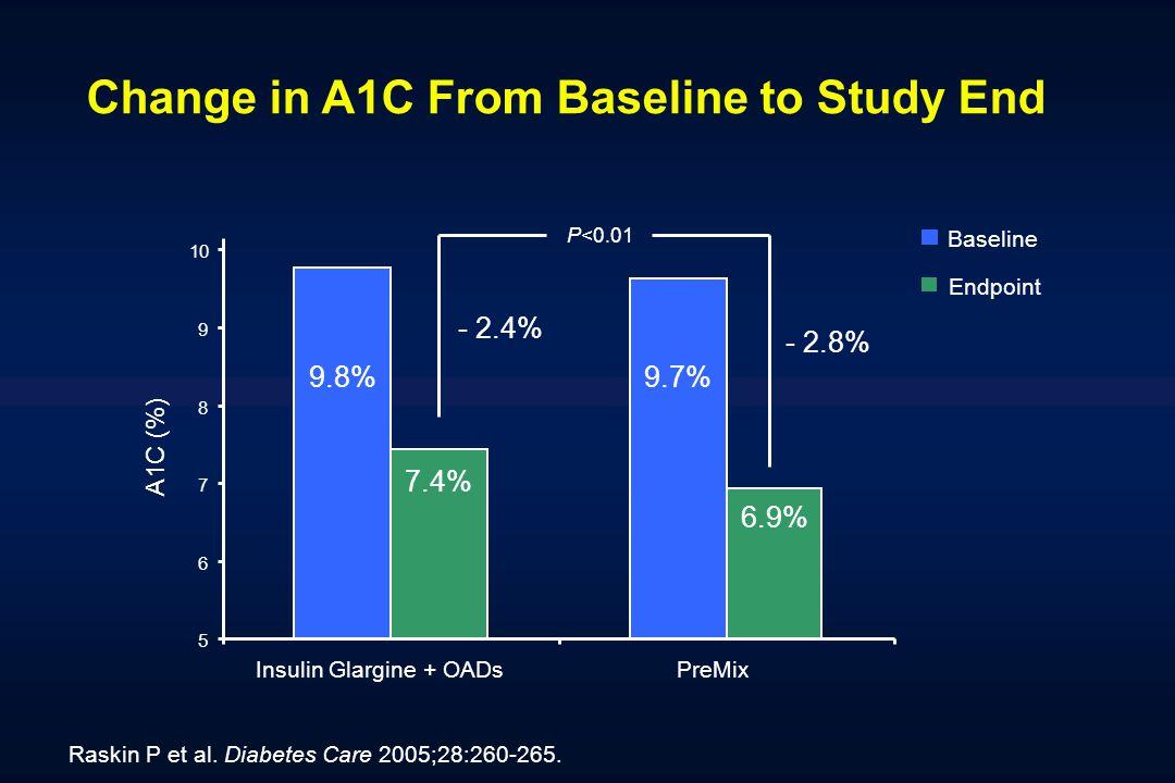 Raskin P et al. Diabetes Care 2005;28:260-265. Change in A1C From Baseline to Study End 9.8% 6.9% 7.4% 5 6 7 8 9 Insulin Glargine + OADsPreMix Baselin