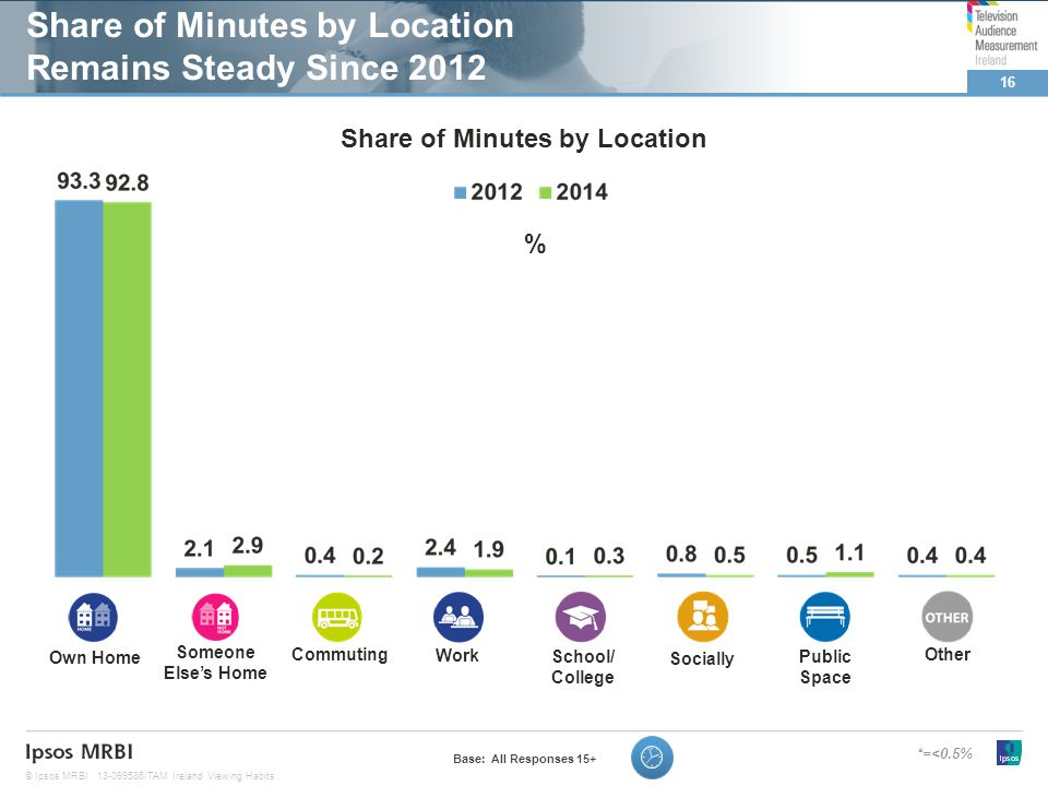 16 © Ipsos MRBI13-099586/TAM Ireland Viewing Habits Share of Minutes by Location Remains Steady Since 2012 Base: All Responses 15+ *=<0.5% % Own Home Someone Elses Home Commuting Work School/ College Socially Public Space Other Share of Minutes by Location