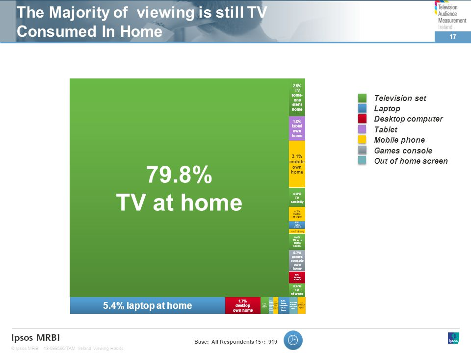 17 © Ipsos MRBI13-099586/TAM Ireland Viewing Habits 0.3% TV socially 2.5% TV some- one elses home 0.5% TV at work Television set Laptop Desktop computer Tablet Mobile phone Games console Out of home screen 3.1% mobile own home 5.4% laptop at home 0.3% desktop at work 0.2% out of home screen at work 0.2% laptop at work 0.1% mobile commuting 1.6% tablet own home 0.2% mobile in a public space 0.5% mobile at work 0.6% TV in a public space 0.7% games console own home 1.7% desktop own home 0.2% TV other 0.3% laptop someone elses home 0.1% mobile Some one elses home 0.1% out of home screen in a public space 79.8% TV at home The Majority of viewing is still TV Consumed In Home Base: All Respondents 15+: 919