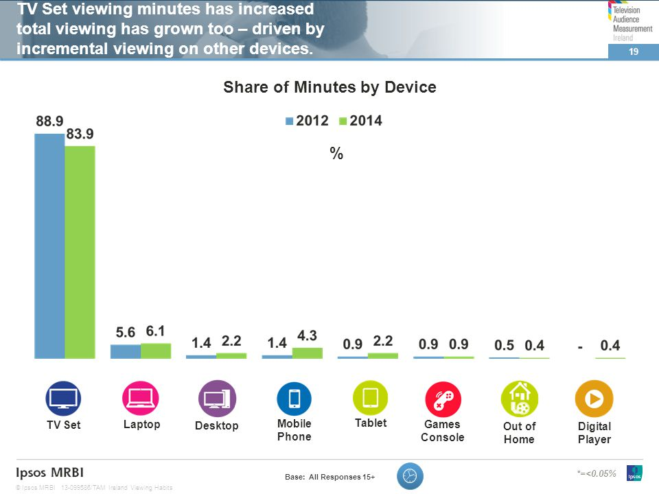 19 © Ipsos MRBI13-099586/TAM Ireland Viewing Habits TV Set viewing minutes has increased total viewing has grown too – driven by incremental viewing on other devices.
