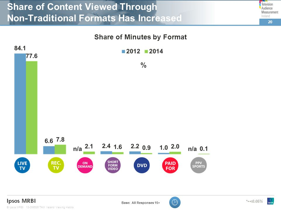 20 © Ipsos MRBI13-099586/TAM Ireland Viewing Habits Share of Content Viewed Through Non-Traditional Formats Has Increased Base: All Responses 15+ *=<0.05% % Share of Minutes by Format