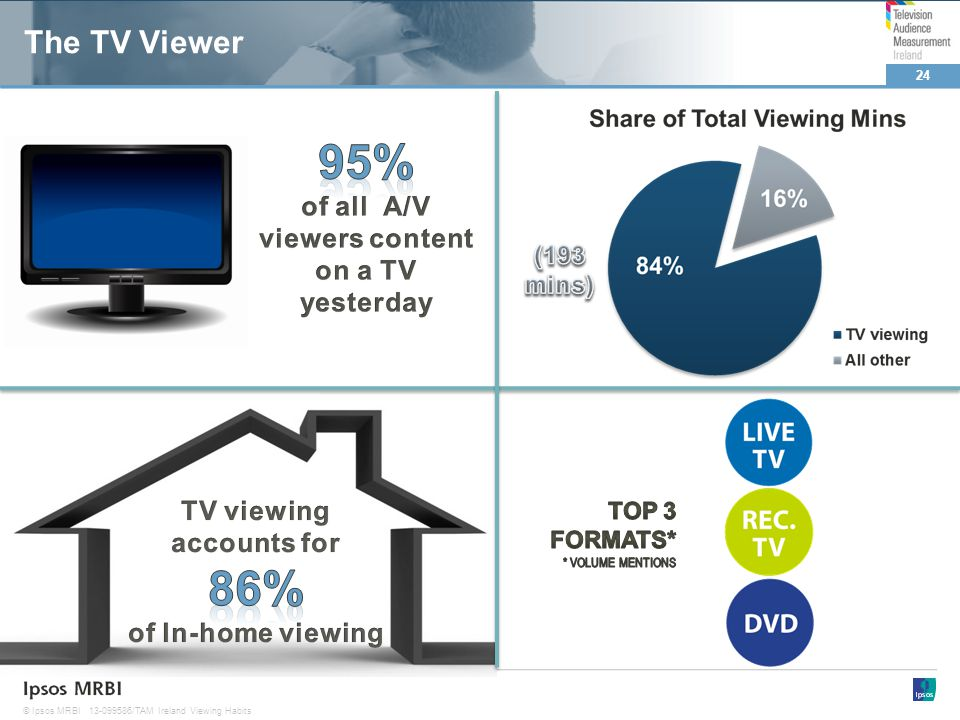 24 © Ipsos MRBI13-099586/TAM Ireland Viewing Habits The TV Viewer
