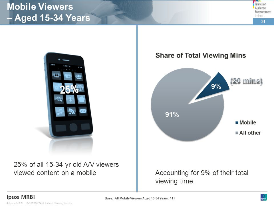 31 © Ipsos MRBI13-099586/TAM Ireland Viewing Habits Mobile Viewers – Aged 15-34 Years Base: All Mobile Viewers Aged 15-34 Years: 111 25% of all 15-34 yr old A/V viewers viewed content on a mobile Accounting for 9% of their total viewing time.