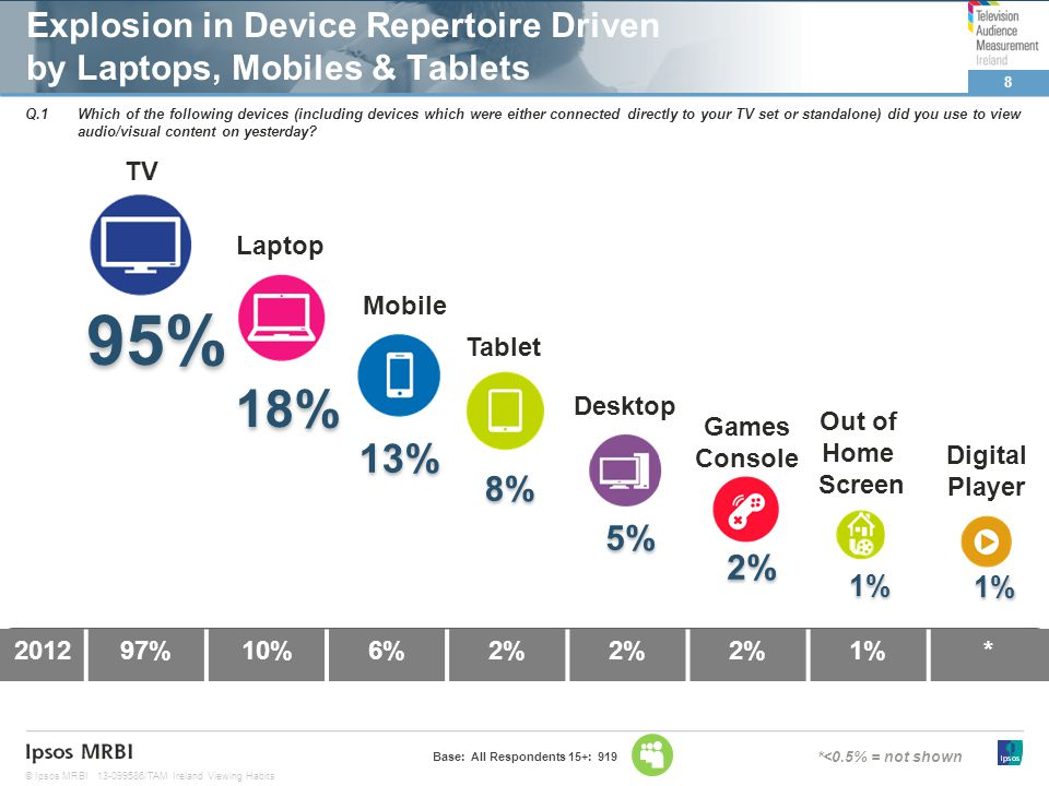 8 © Ipsos MRBI13-099586/TAM Ireland Viewing Habits 201297%10%6%2% 1%* Explosion in Device Repertoire Driven by Laptops, Mobiles & Tablets 18% 18% 95% 13% Base: All Respondents 15+: 919 8% Q.1Which of the following devices (including devices which were either connected directly to your TV set or standalone) did you use to view audio/visual content on yesterday.