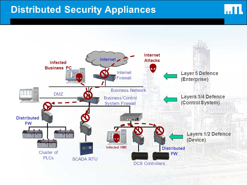 Distributed Security Appliances Distributed FW DCS Controllers Cluster of PLCs Infected HMI Business/Control System Firewall Business Network Internet