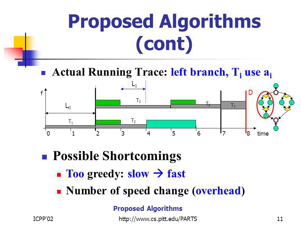 ICPP 02http://www.cs.pitt.edu/PARTS11 Proposed Algorithms (cont) Actual Running Trace: left branch, T i use a i Possible Shortcomings Too greedy: slow fast Number of speed change (overhead) T7T7 f 012345678time D T6T6 Proposed Algorithms T1T1 L0L0 T3T3 T2T2 L1L1