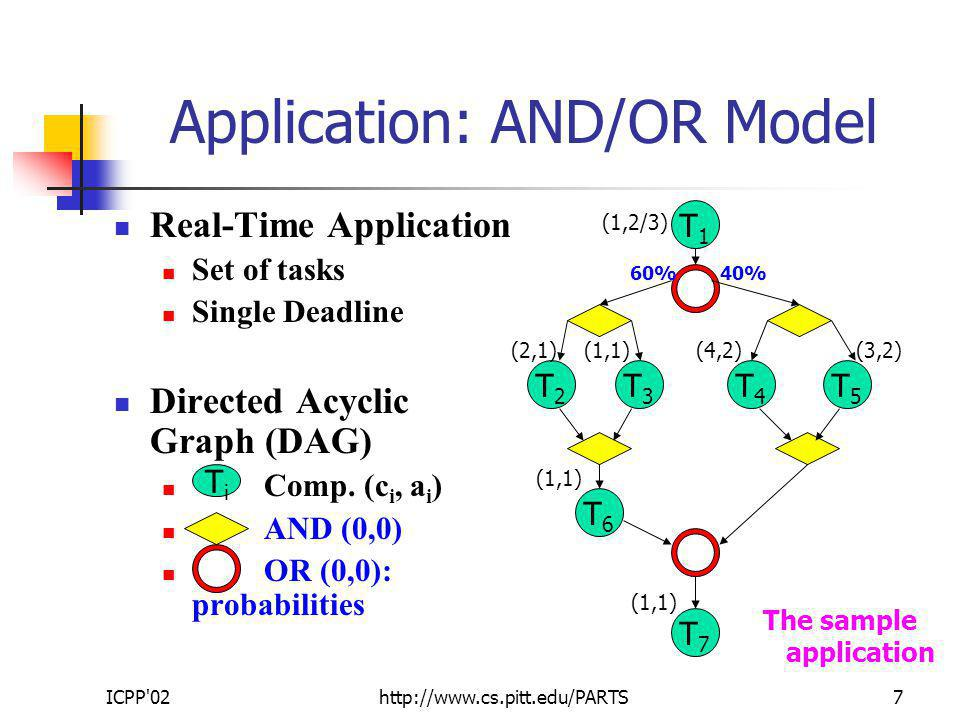 ICPP 02http://www.cs.pitt.edu/PARTS7 Application: AND/OR Model Real-Time Application Set of tasks Single Deadline Directed Acyclic Graph (DAG) Comp.