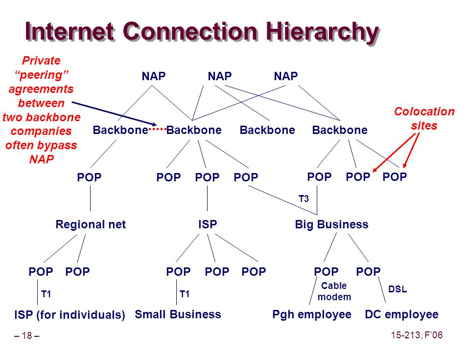 – 18 – 15-213, F06 Internet Connection Hierarchy NAP Backbone NAP POP Regional net POP Small Business Big BusinessISP POP Pgh employee Cable modem DC employee POP T3 T1 ISP (for individuals) POP DSL T1 Colocation sites Private peering agreements between two backbone companies often bypass NAP