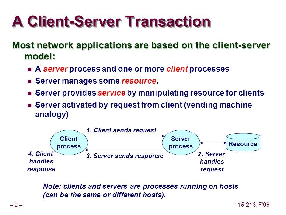 – 2 – 15-213, F06 A Client-Server Transaction Client process Server process 1.
