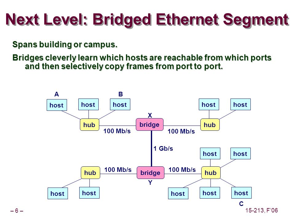 – 6 – 15-213, F06 Next Level: Bridged Ethernet Segment Spans building or campus. Bridges cleverly learn which hosts are reachable from which ports and