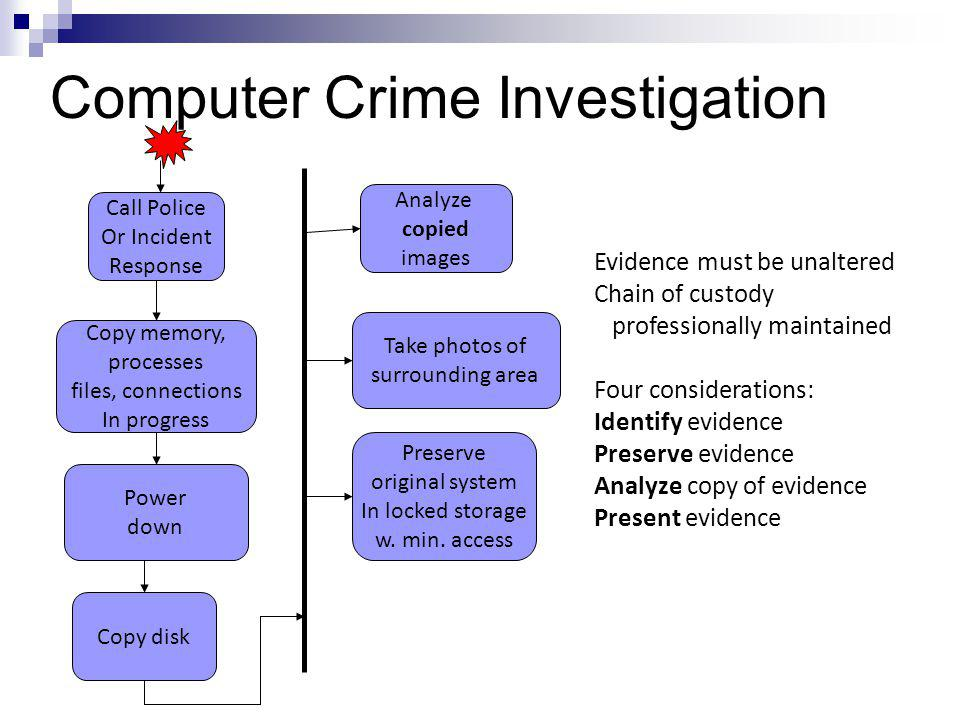 Computer Crime Investigation Call Police Or Incident Response Copy memory, processes files, connections In progress Power down Analyze copied images P