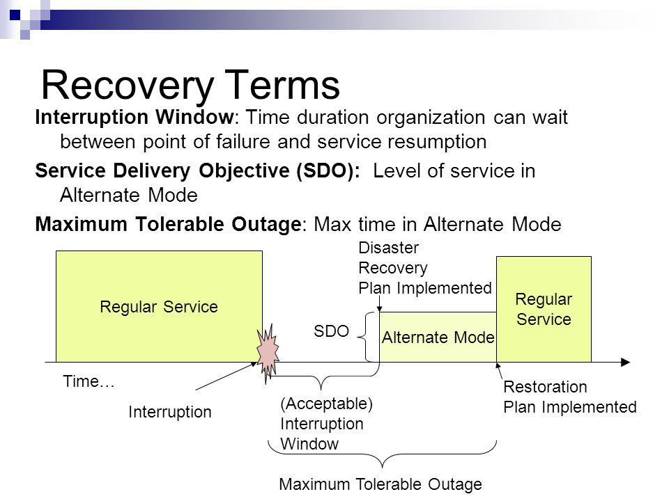 Recovery Terms Interruption Window: Time duration organization can wait between point of failure and service resumption Service Delivery Objective (SD