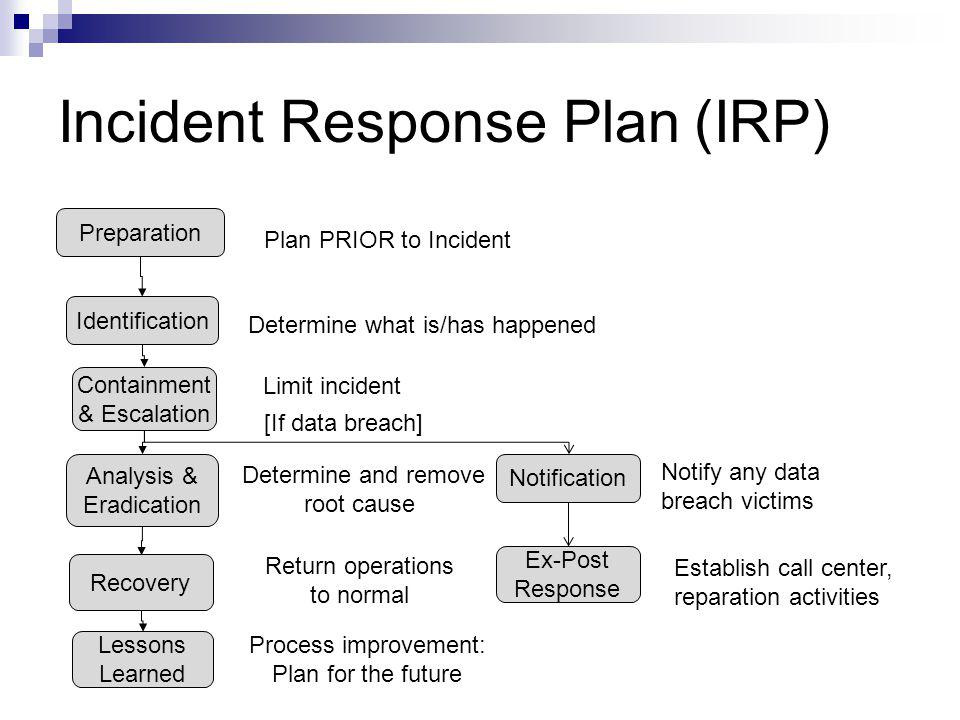 Incident Response Plan (IRP) Preparation Identification Containment & Escalation Analysis & Eradication Recovery Lessons Learned Plan PRIOR to Inciden