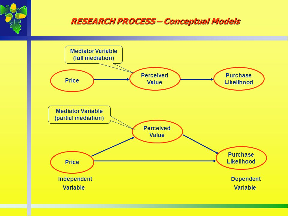 RESEARCH PROCESS – Conceptual Models Price Purchase Likelihood IndependentDependent Variable Variable Perceived Value Mediator Variable (full mediatio