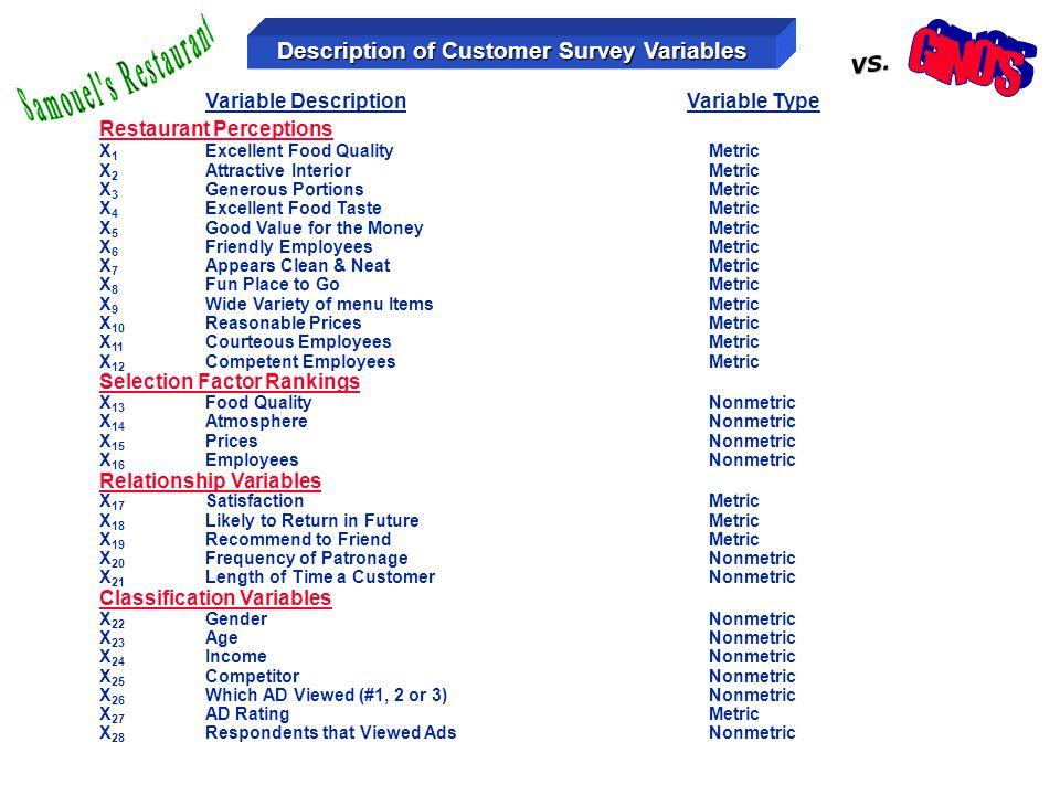 Variable Description Variable Type Restaurant Perceptions X 1 Excellent Food Quality Metric X 2 Attractive Interior Metric X 3 Generous Portions Metri