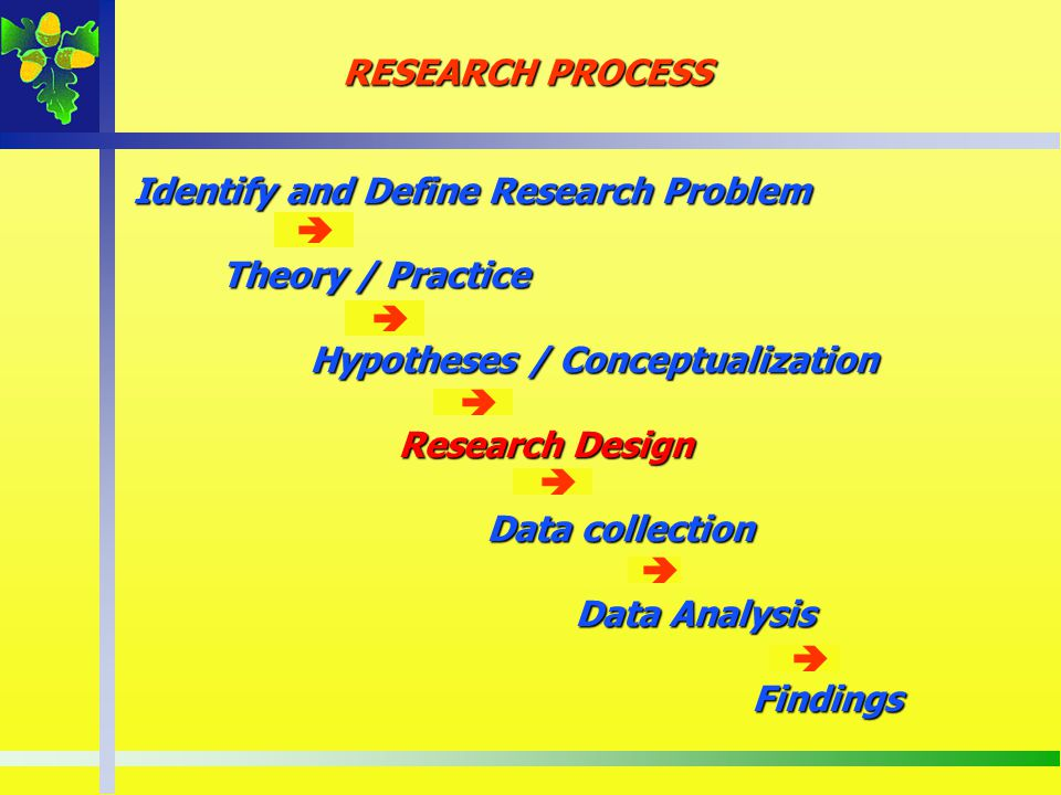 RESEARCH PROCESS Identify and Define Research Problem Theory / Practice Hypotheses / Conceptualization Research Design Data collection Data Analysis F