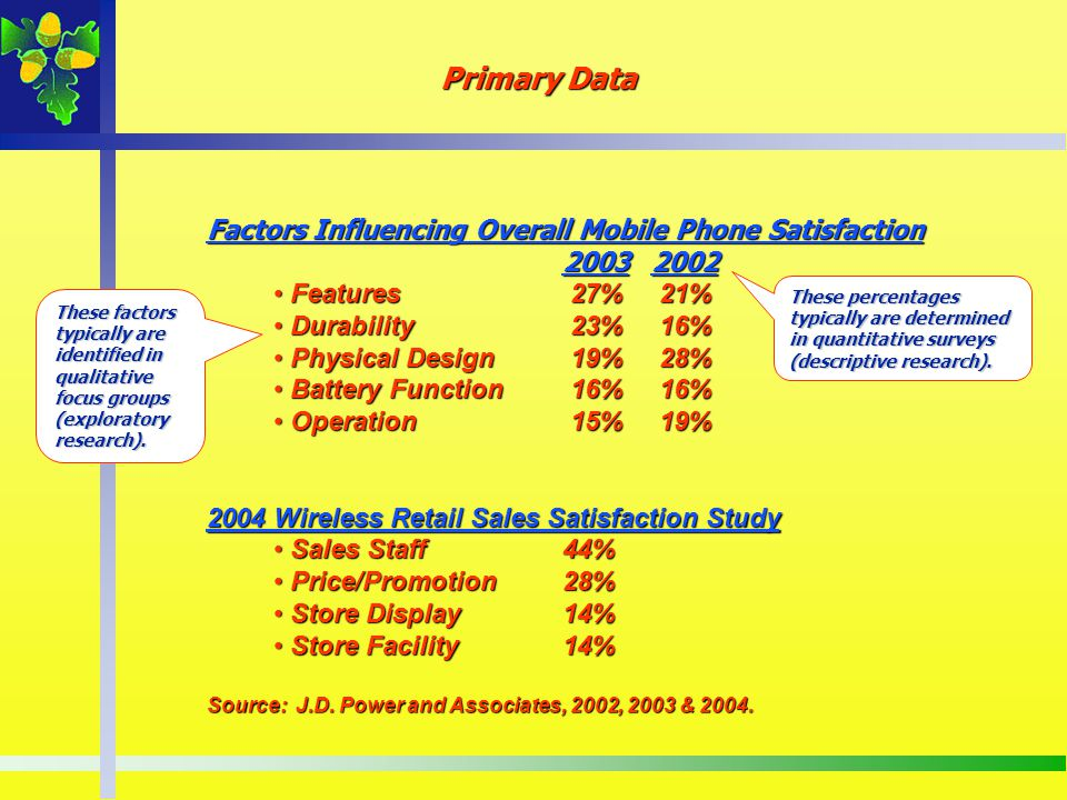 Primary Data Factors Influencing Overall Mobile Phone Satisfaction 20032002 Features 27% 21% Features 27% 21% Durability 23% 16% Durability 23% 16% Ph