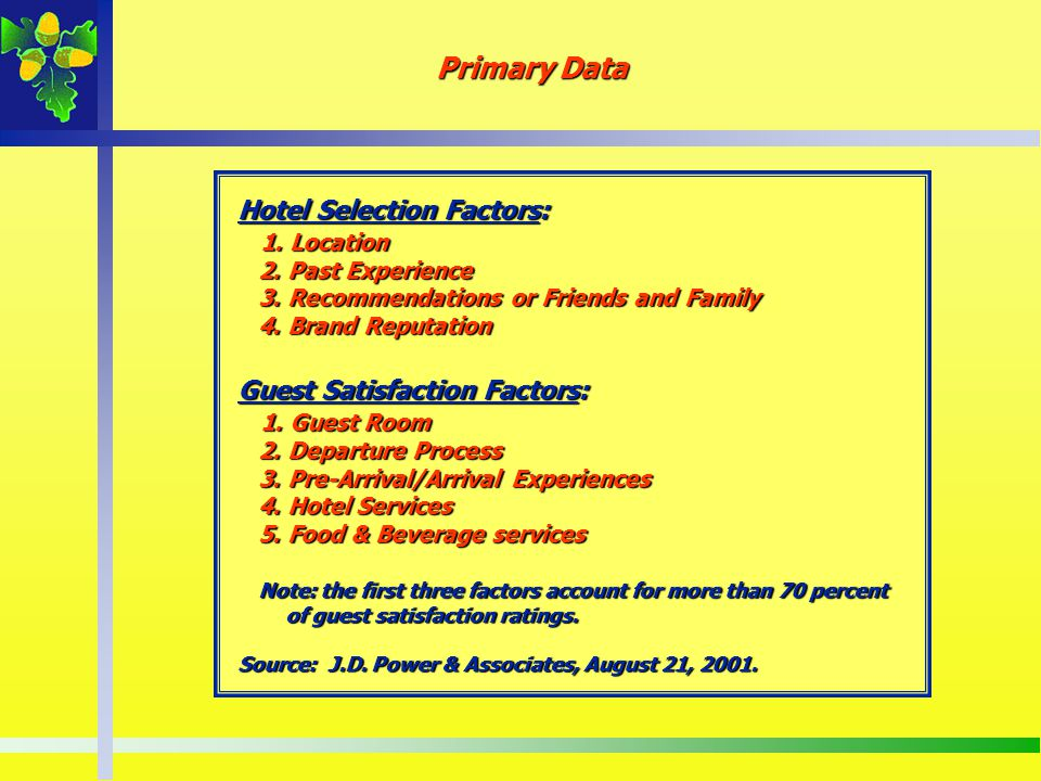 Hotel Selection Factors: 1. Location 2. Past Experience 3. Recommendations or Friends and Family 4. Brand Reputation Guest Satisfaction Factors: 1. Gu