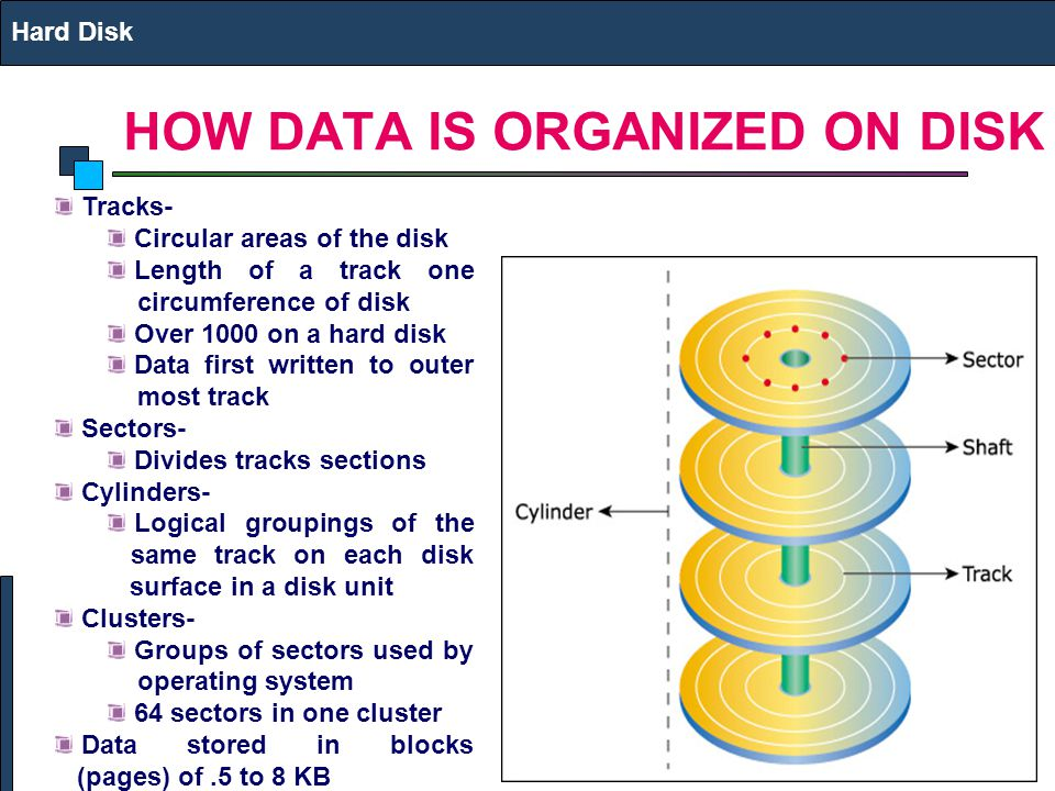 HOW DATA IS ORGANIZED ON DISK Hard Disk Tracks- Circular areas of the disk Length of a track one circumference of disk Over 1000 on a hard disk Data f