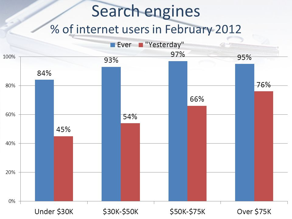 Search engines % of internet users in February 2012