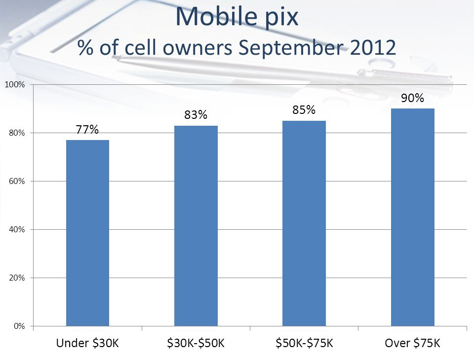 Mobile pix % of cell owners September 2012