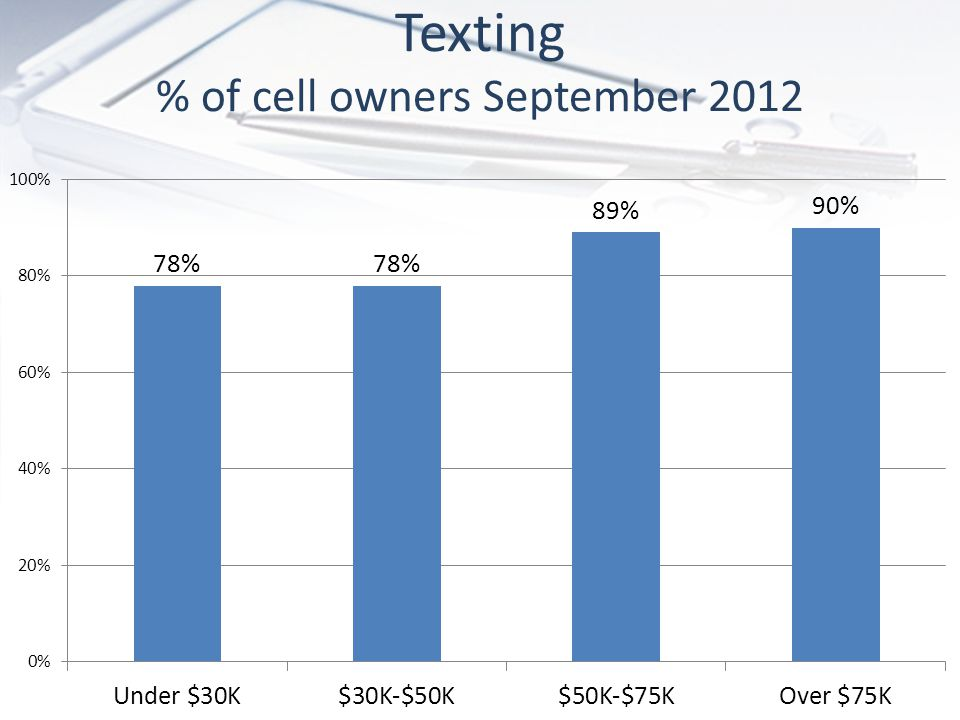 Texting % of cell owners September 2012
