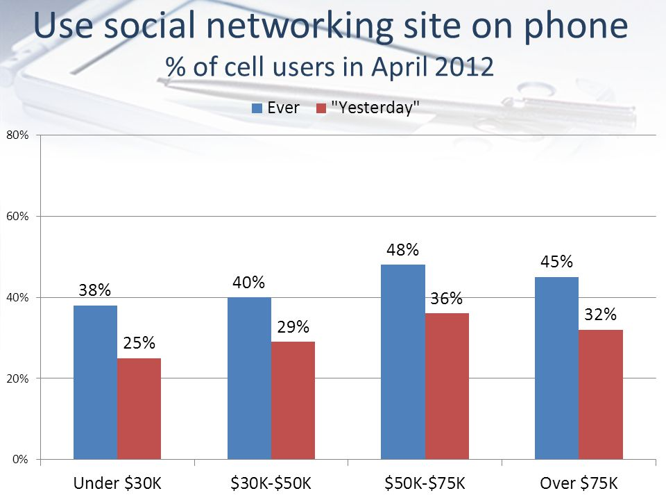 Use social networking site on phone % of cell users in April 2012