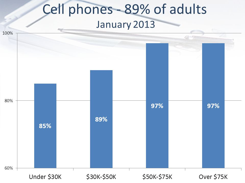 Cell phones - 89% of adults January 2013