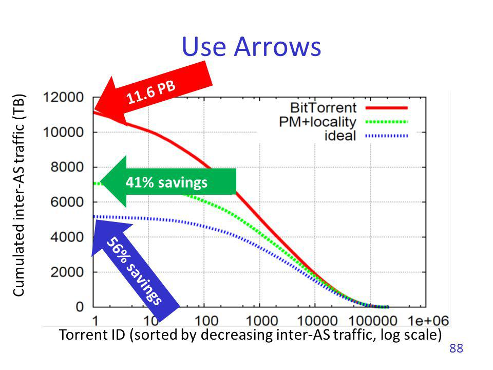 Use Arrows 88 Cumulated inter-AS traffic (TB) Torrent ID (sorted by decreasing inter-AS traffic, log scale) 11.6 PB 41% savings 56% savings